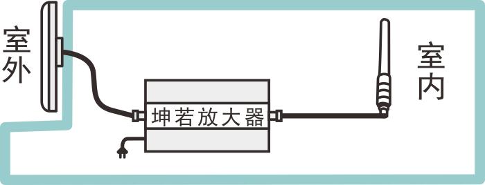 手机信号放大器安装图
