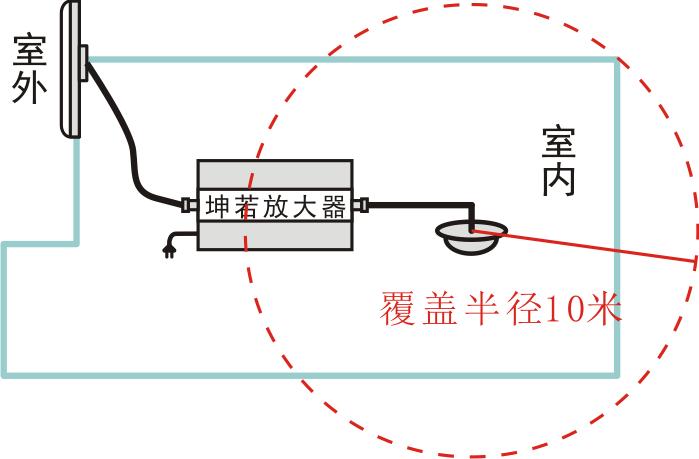 手机信号放大器安装,天线电缆距离分析图片