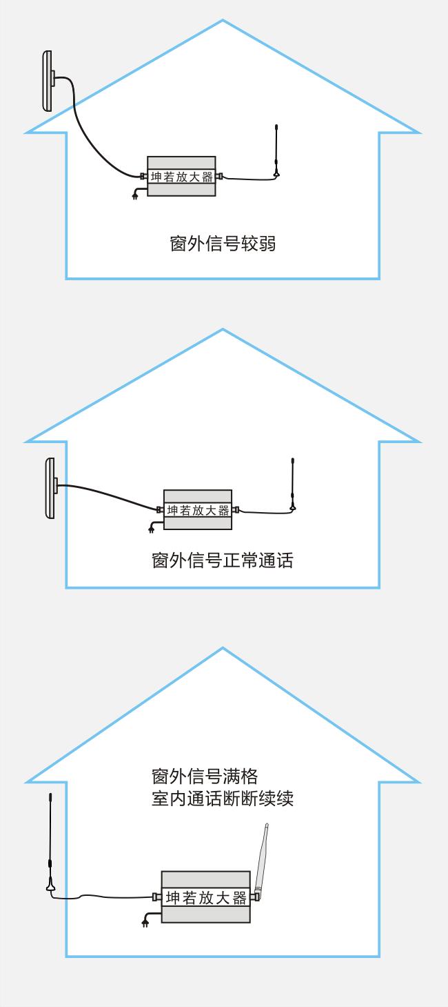 家用手机信号放大器安装参考图